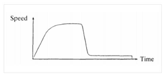 sports graph
